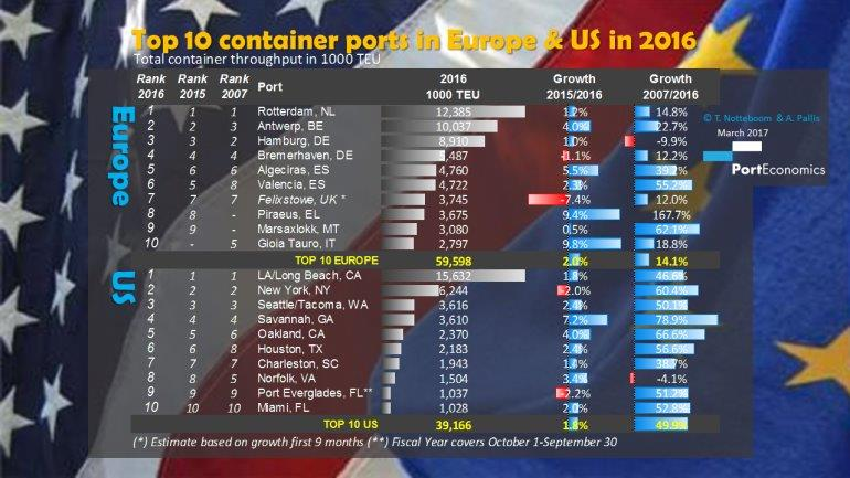 Top 10 EU US container ports 2016 770x433